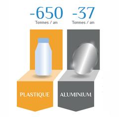 plastique-aluminium